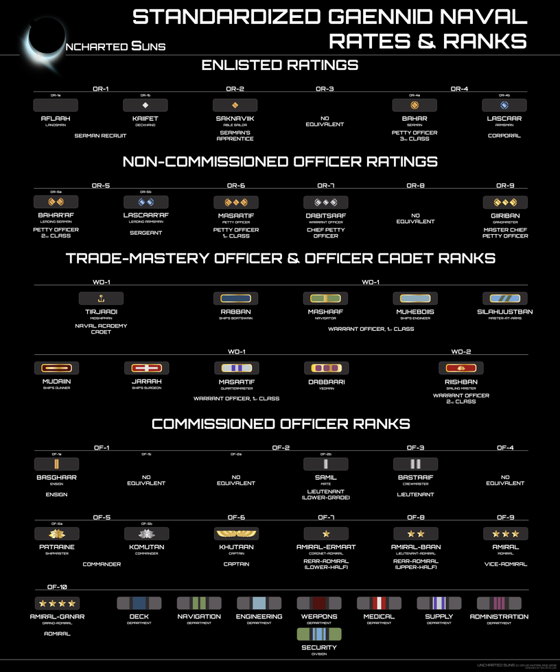 Standardized Gaennid Naval Rates and Ranks by The-SKA-King