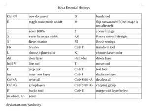 Krita Essential Hotkeys