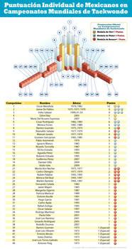 Infografia Taekwondo Mexicano