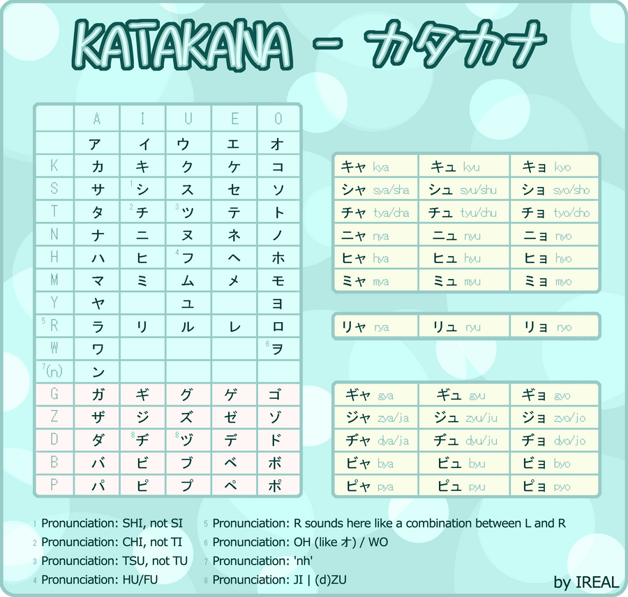 Hiragana Katakana Chart: Katakana Chart + Video By Kaoyux On DeviantArt