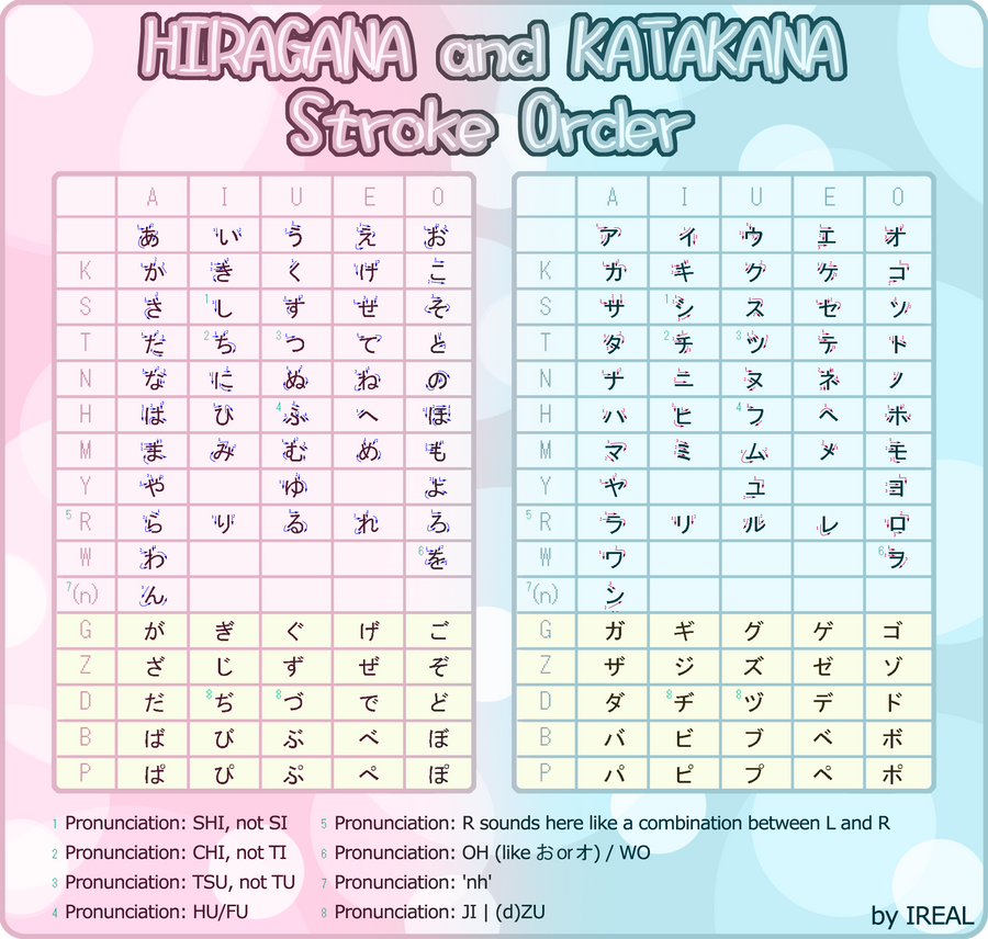 stroke order   hiragana and katakana by kaoyux on deviantart