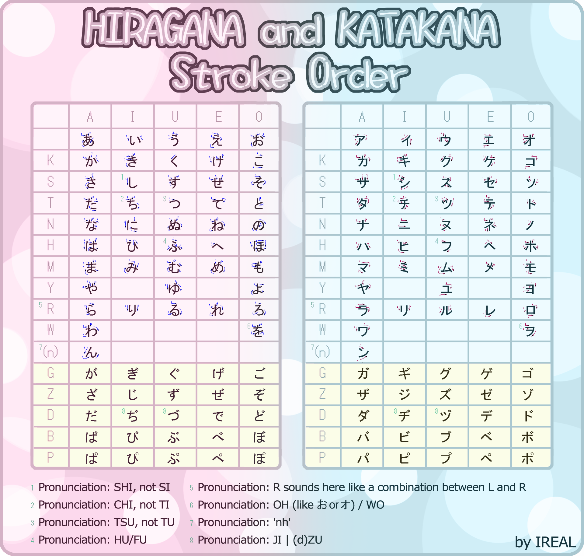 stroke order hiragana and katakana by kaoyux on deviantart. Black Bedroom Furniture Sets. Home Design Ideas