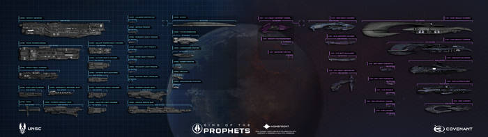UNSC and Covenant Fleet Scale Chart v2.0