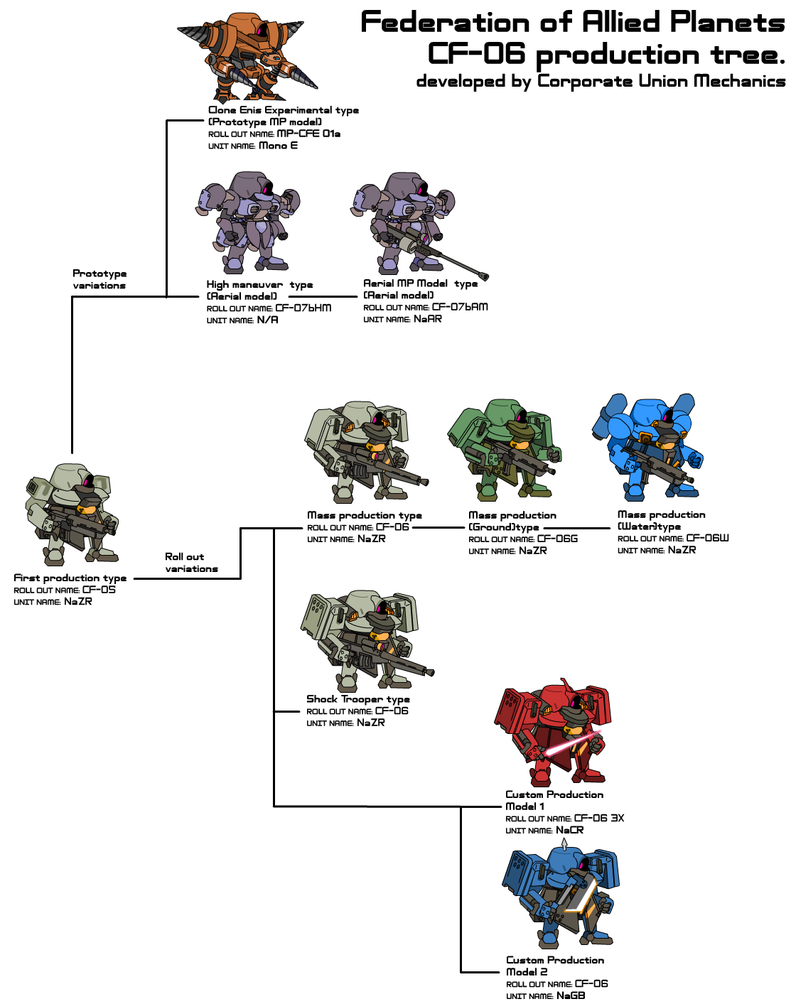CF-06 Production tree by NCH85