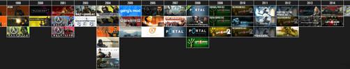 Valve Games Timeline by DarkPro1337