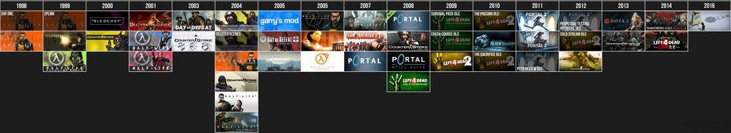 Valve Games Timeline