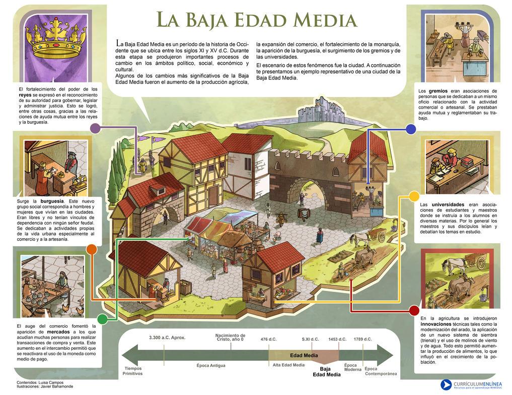 Infografia Mineduc: Baja Edad Media de El-Andyjack