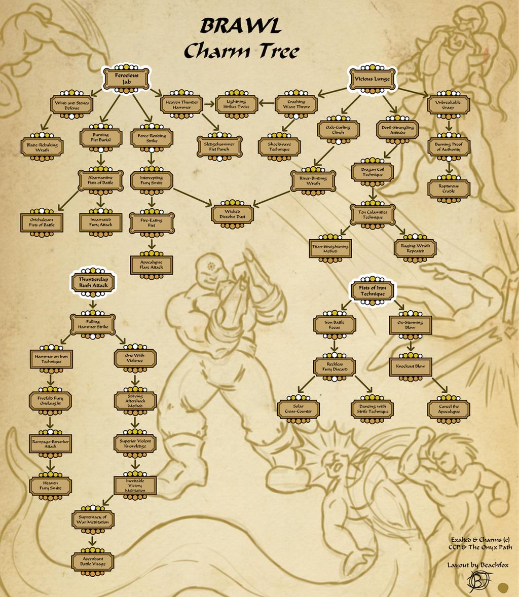 exalted charm tree brawl by beachfox on deviantart