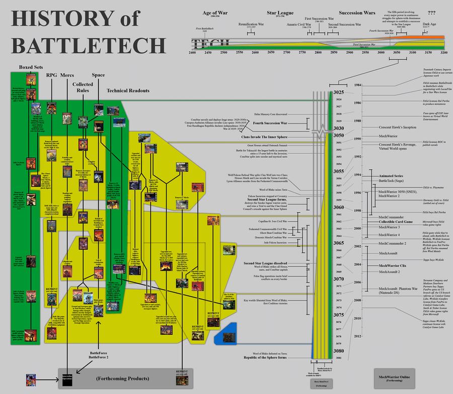History of BattleTech by skiltao