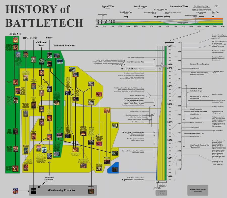 History of BattleTech
