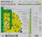 History of BattleTech - higher resolution