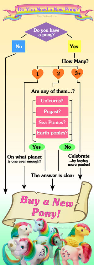 Do You Need a New Pony? G1 Collector Flowchart