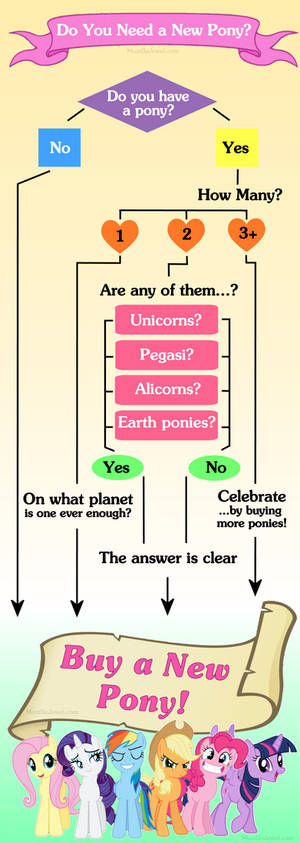 Do You Need a New Pony? G4 Collector Flowchart