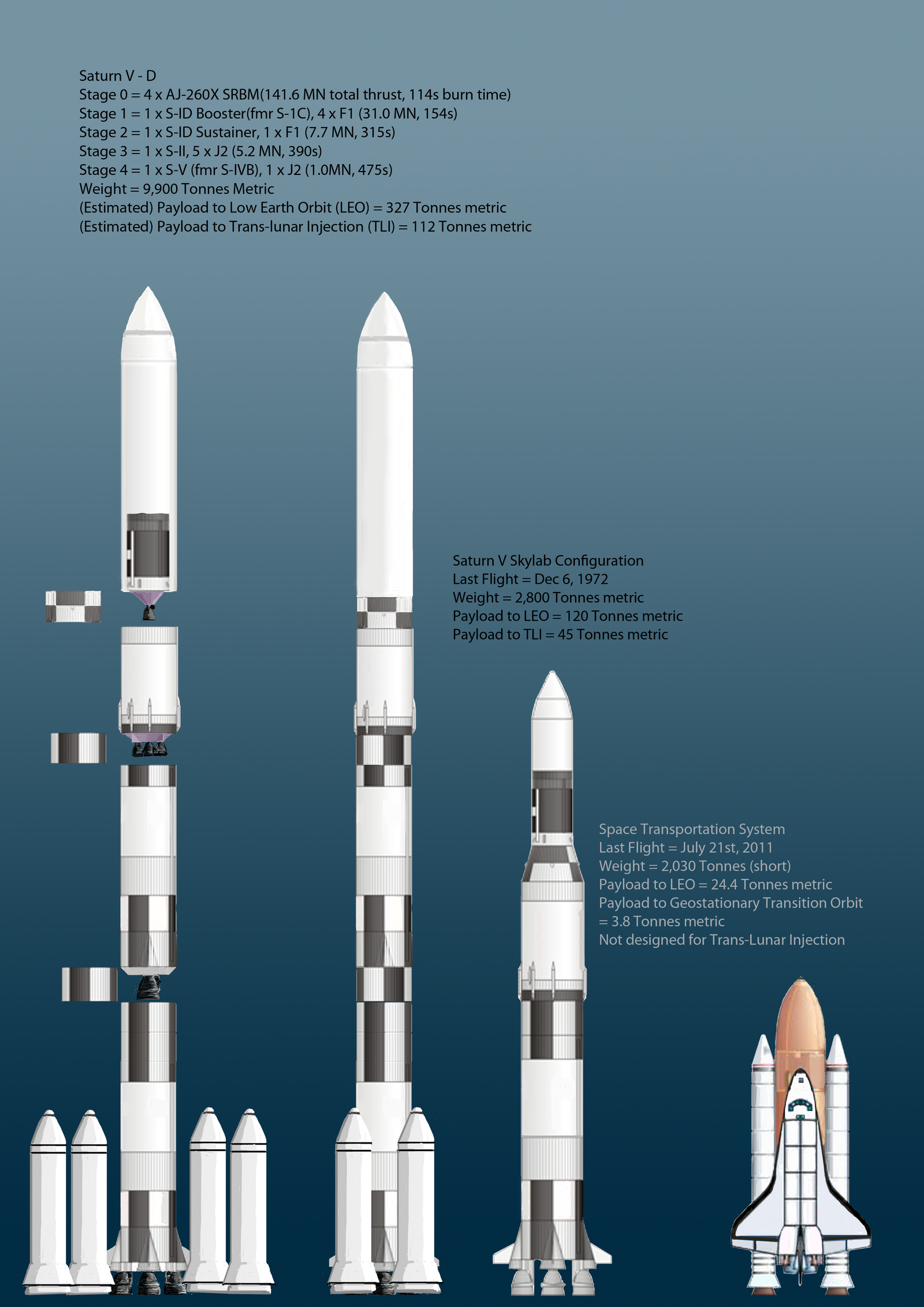 Saturn V-D 330 Tonne metric Payload by SoFDMC on DeviantArt