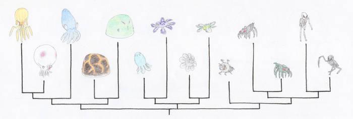 Minecraft Invertebrate Cladogram