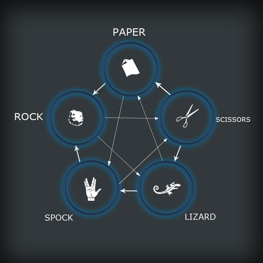 The Lizard-Spock Expansion