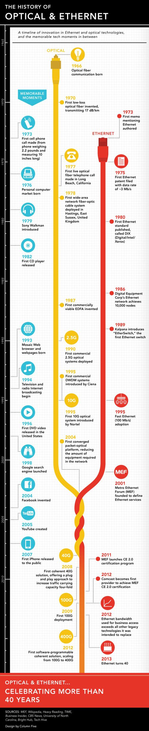History Of Optical And Ethernet by HackNewsEU