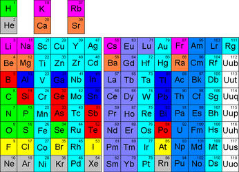 Alternative Periodic Table of Elements