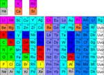Alternative Periodic Table of Elements