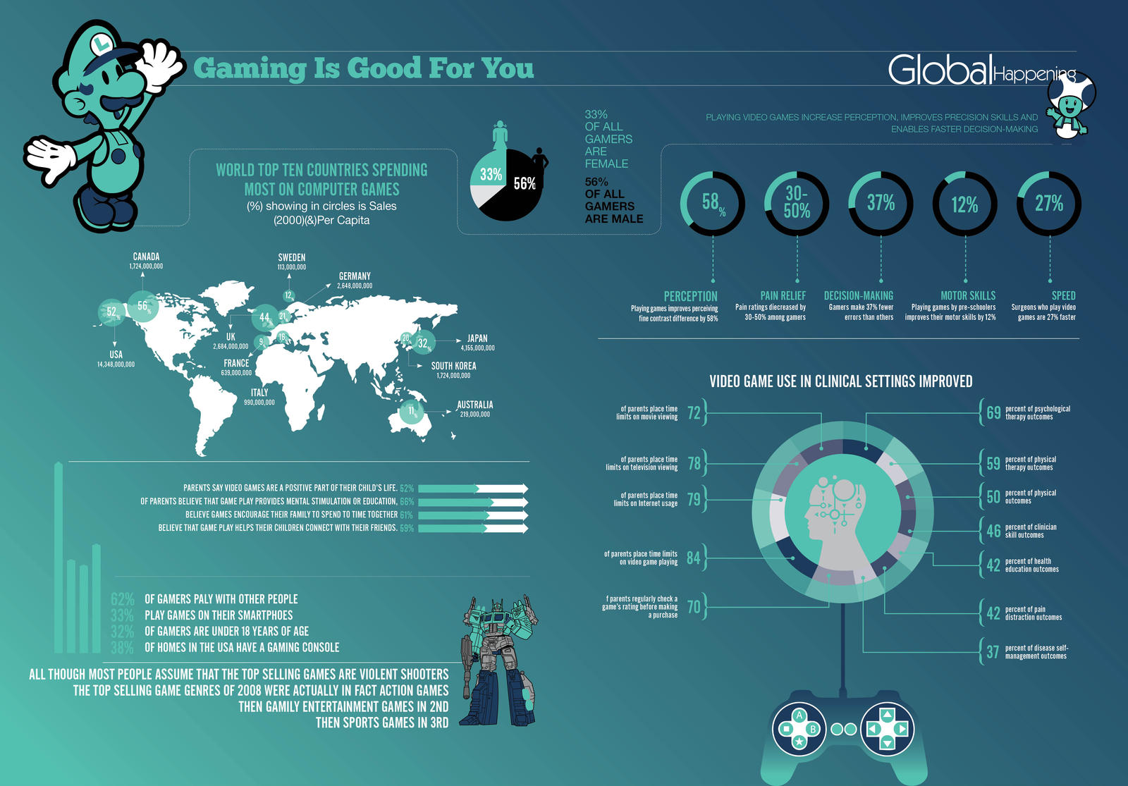 Infographic about video games