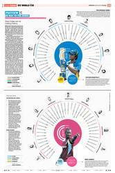 sports infographic by sheikhrouf23