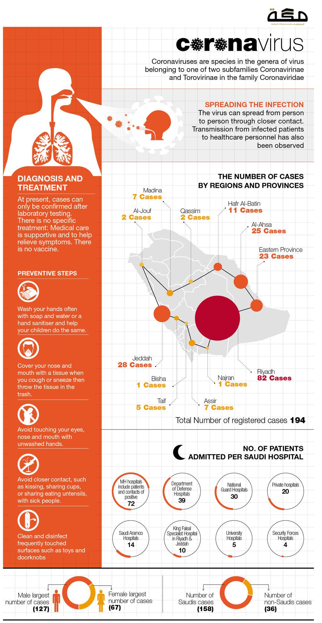 CoronaVirus Infographic by sheikhrouf23