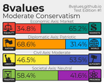8 Values Result