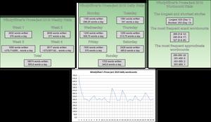 WindySilver's Prose-ject 2019 Stats