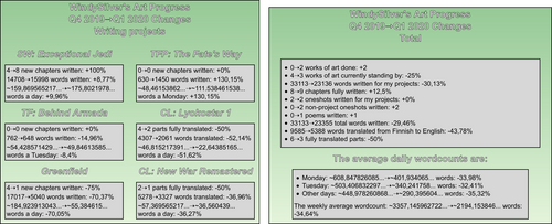 WindySilver's Art Progress Changes, Q4 to Q1 2020