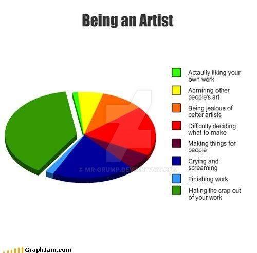 Being an Artist by mr-grump
