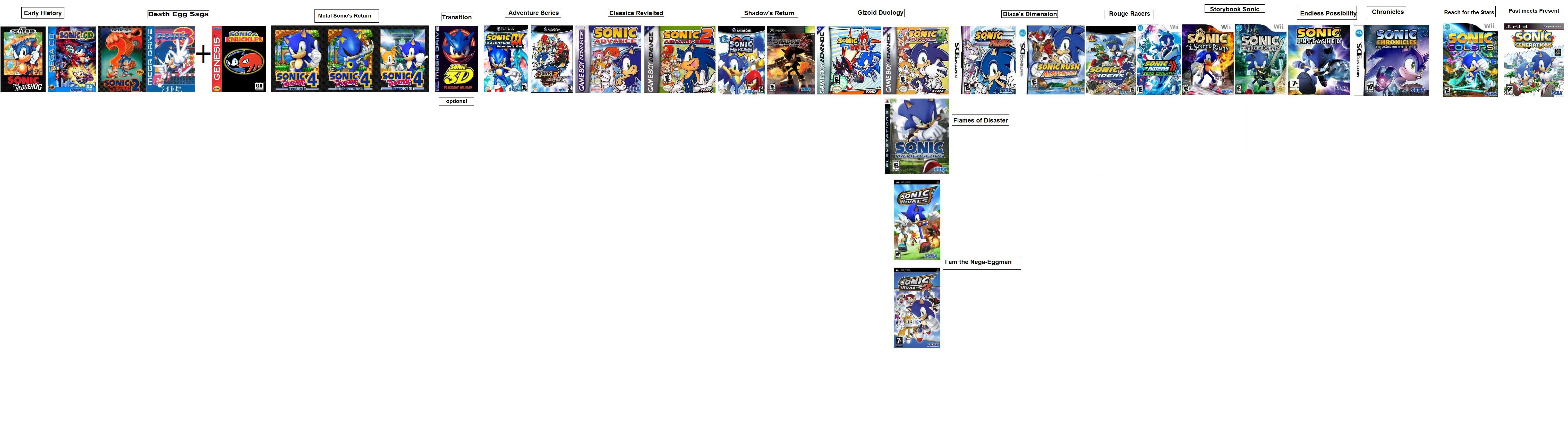 Image - Sonic New Timeline.png | Sonic News Network | Fandom ...