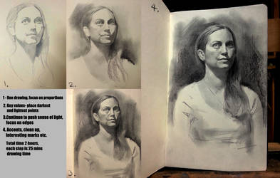 Pencil portrait mini walkthrough by Miles-Johnston