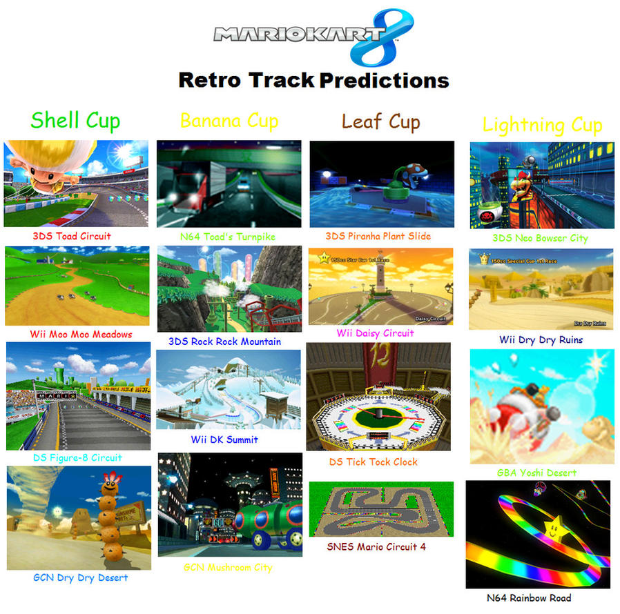 Mario Kart 8 Retro Track Predictions - 271.4KB
