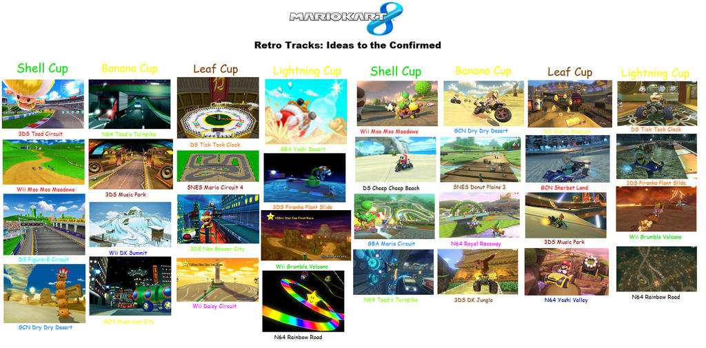 Mario Kart 8 Retro Tracks Ideas - 204.4KB