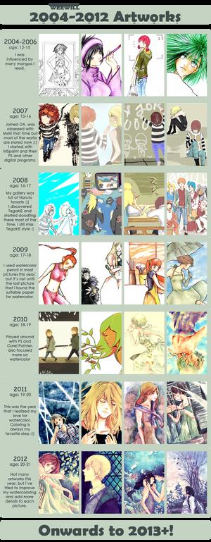 2004-2012 Improvement Meme