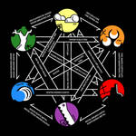 Archaic Table of Elements