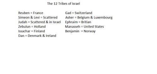 The 12 Tribes of Israel Revealed by CollectivistComics
