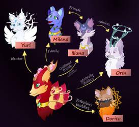 Magnus Relationships