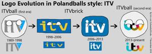 Logo Evolution in Polandballs style: ITV