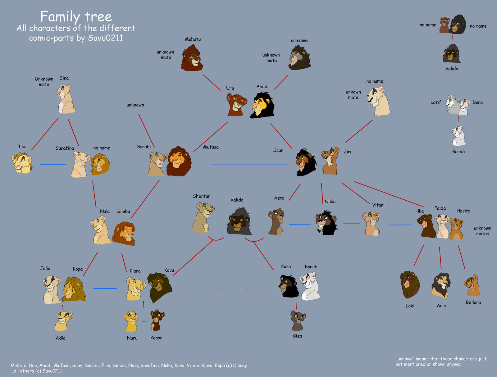 Family Tree Of All Characters By Savu0211 On Deviantart