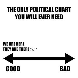 One Political Chart to Rule Them All