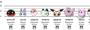 Our Baby Digimon - Size Chart