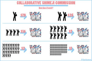 Collaborative Shimeji Commission: HOW DOES IT WORK