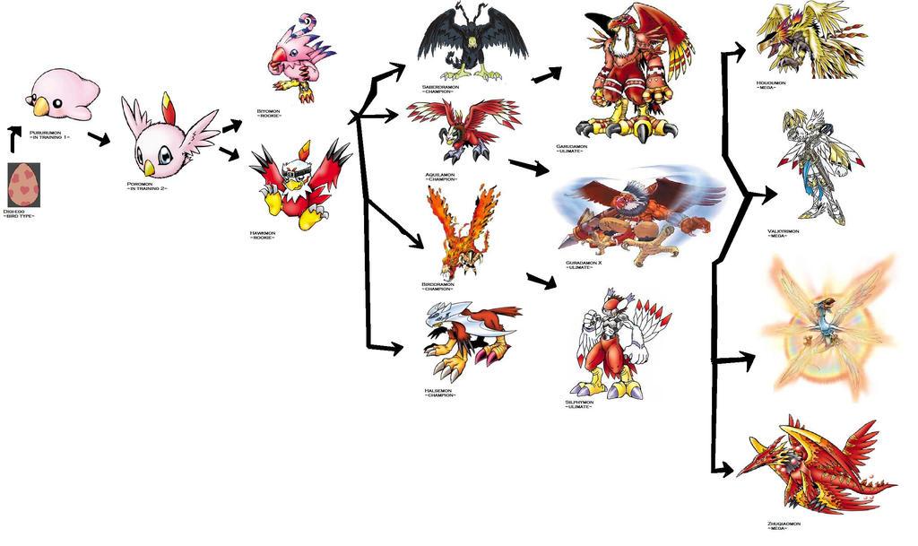 Digimon Franchise  TV Tropes