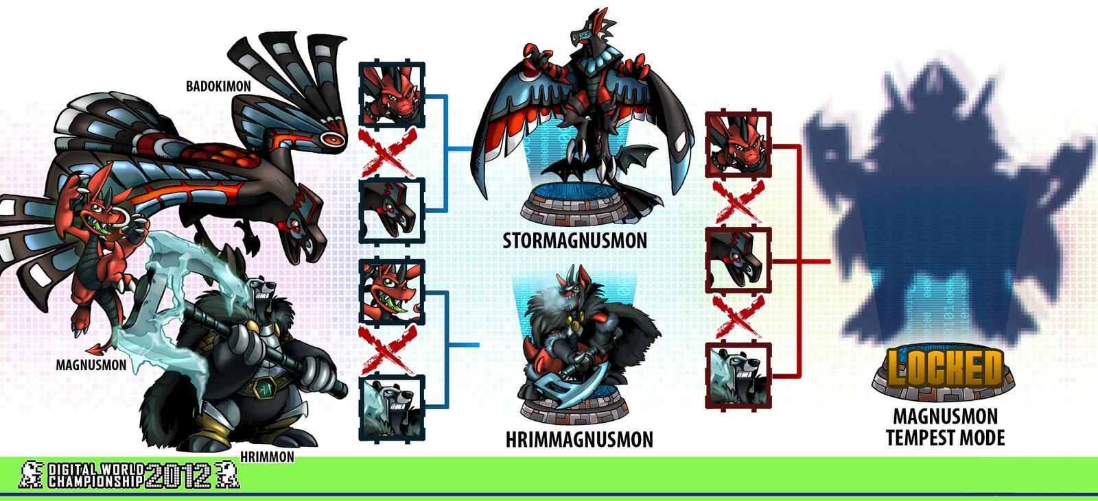 DWC Xros Chart: Magnusmon by weremagnus