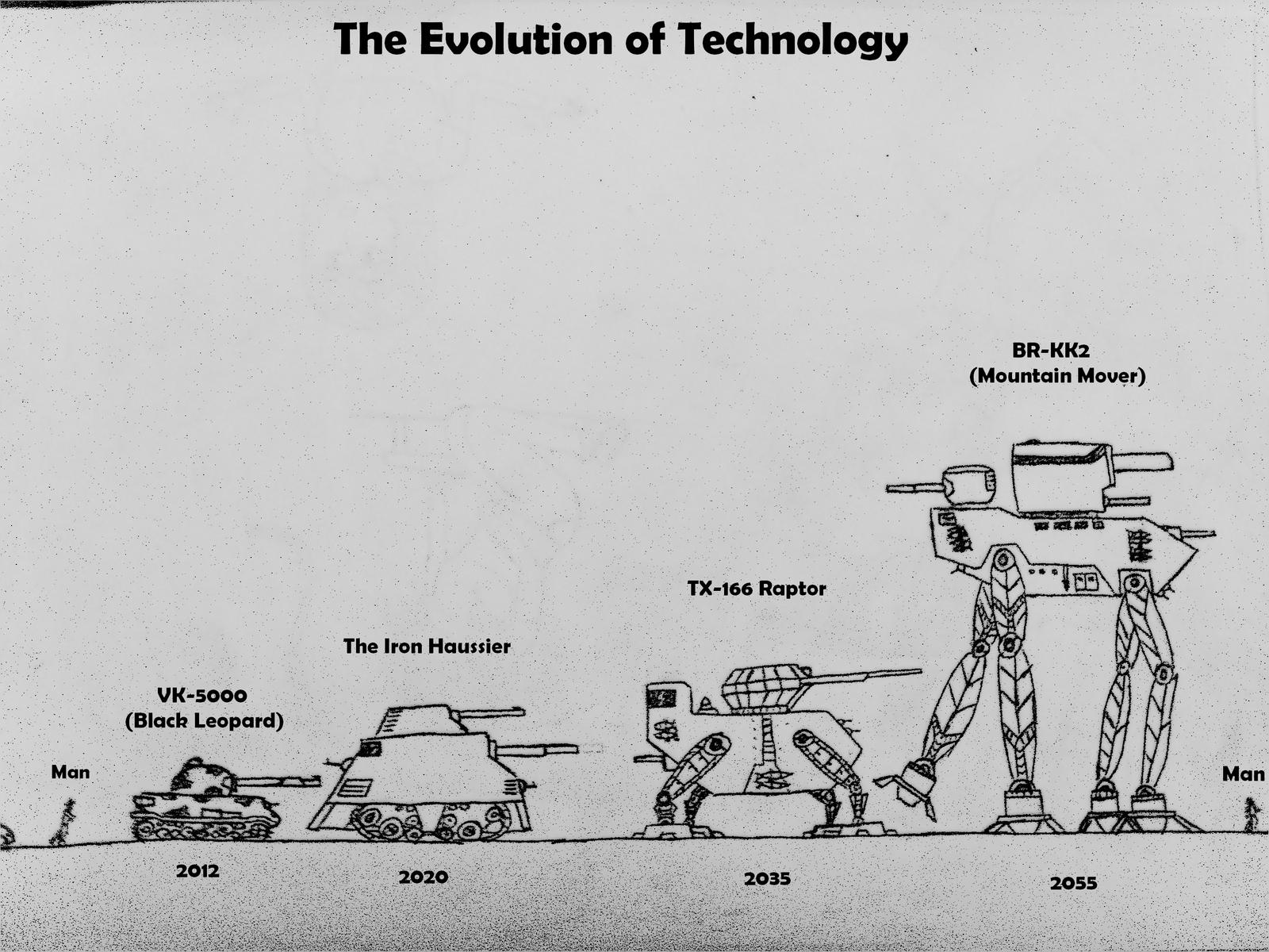 the evolution of technologies We wish to place the evolution of such technology in perspective with related  developments for light vehicles and the rapid convergence of a.