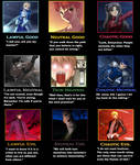 Fate / Stay Night Alignment Chart