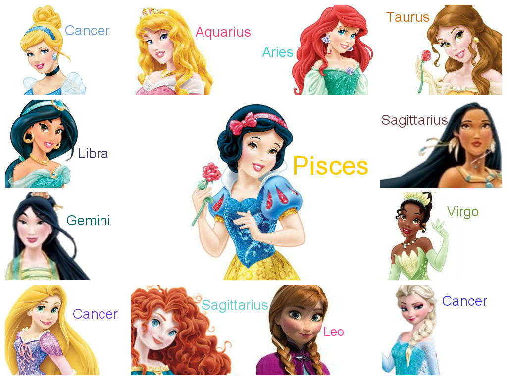 Characters of zodiac signs