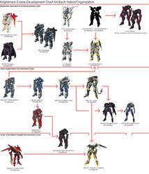 Knightmare Frame Dev. Chart