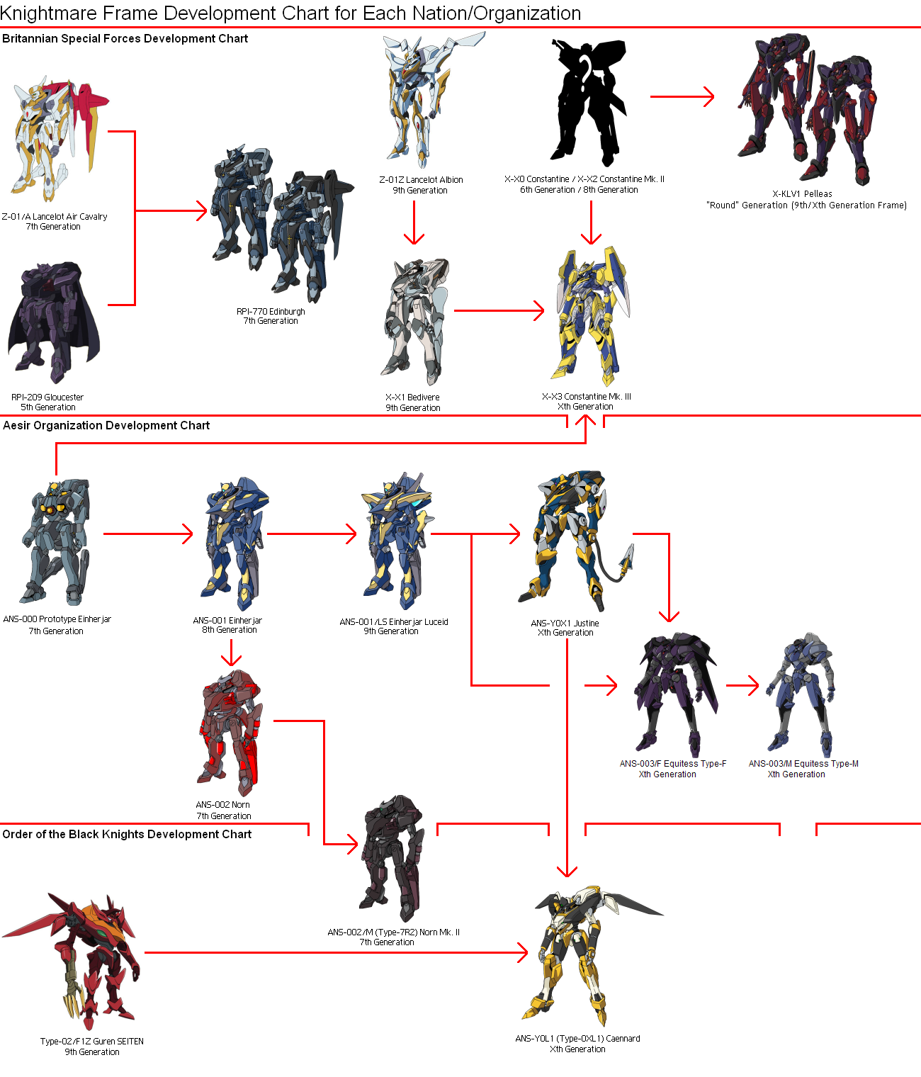 Knightmare Frame Dev. Chart by TurinuZ